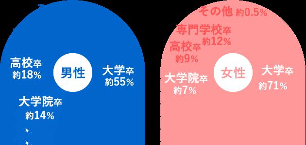 日本結婚相談所連盟の最終学歴グラフ