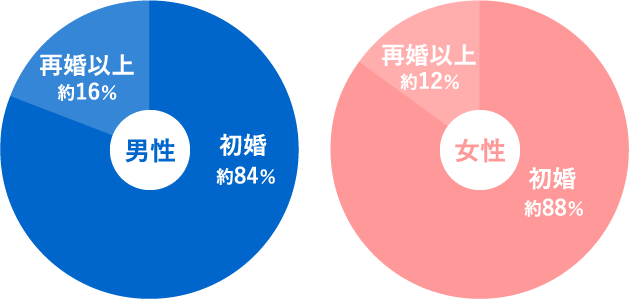 日本結婚相談所連盟の婚姻暦グラフ