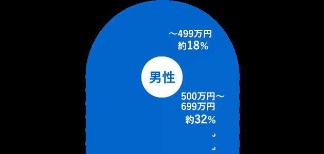 日本結婚相談所連盟の年収グラフ
