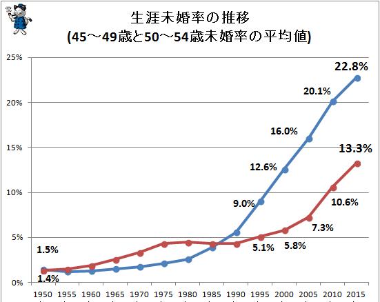 生涯未婚率:50歳時の未婚率(結婚したことがない人の割合)